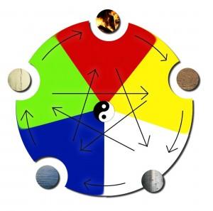Elementenzyklus